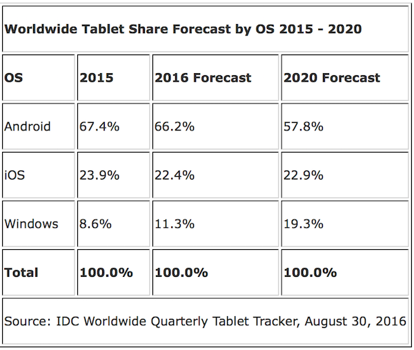 IDC: Windows tablet market share on a path to growth