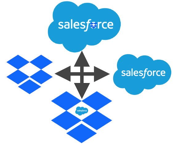 Salesforce and Dropbox strike integration deal