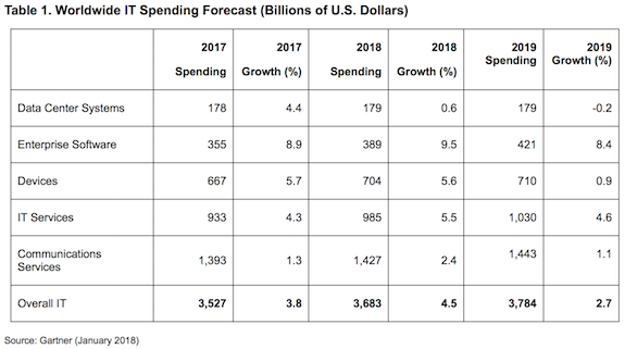 Global IT spending to grow 4.5% to United States dollars 3.7 trillion in 2018