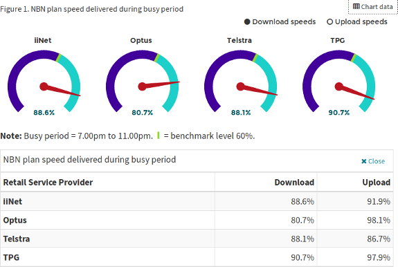 First report on broadband speeds positive, close to maximum