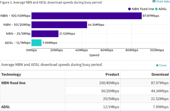 Oz Broadband Gets Faster, NBN