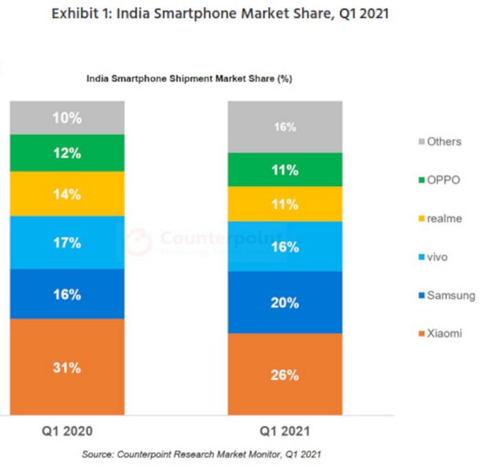 india 1q2021 smarts