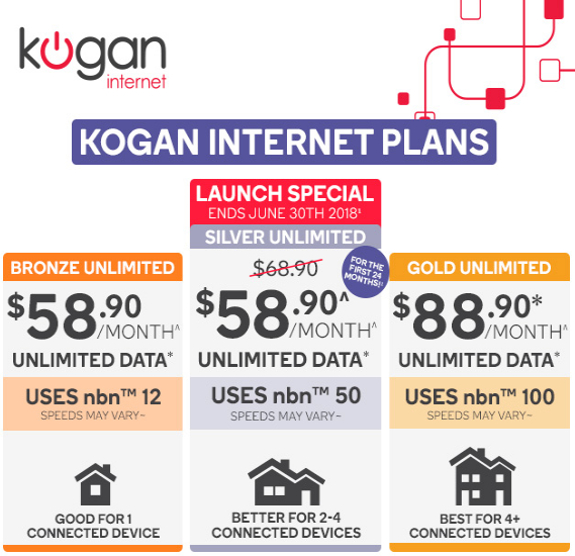 Kogan NBN Threatens To