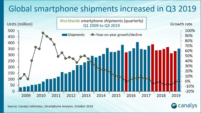 Smartphone market rebounds for the first time in two years