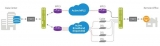 Citrix CloudBridge Virtual WAN aggregates cheaper WAN links