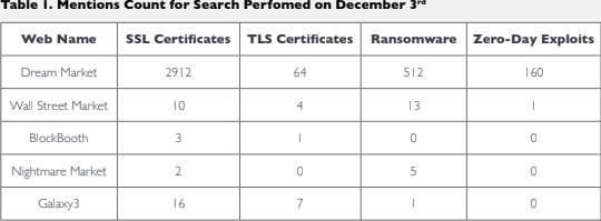DarkWeb search counts