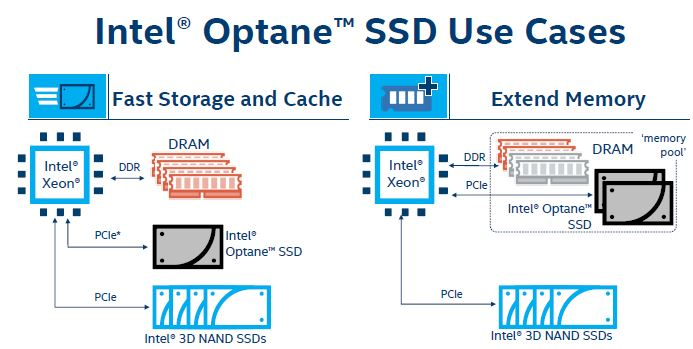 Intel Optane use case