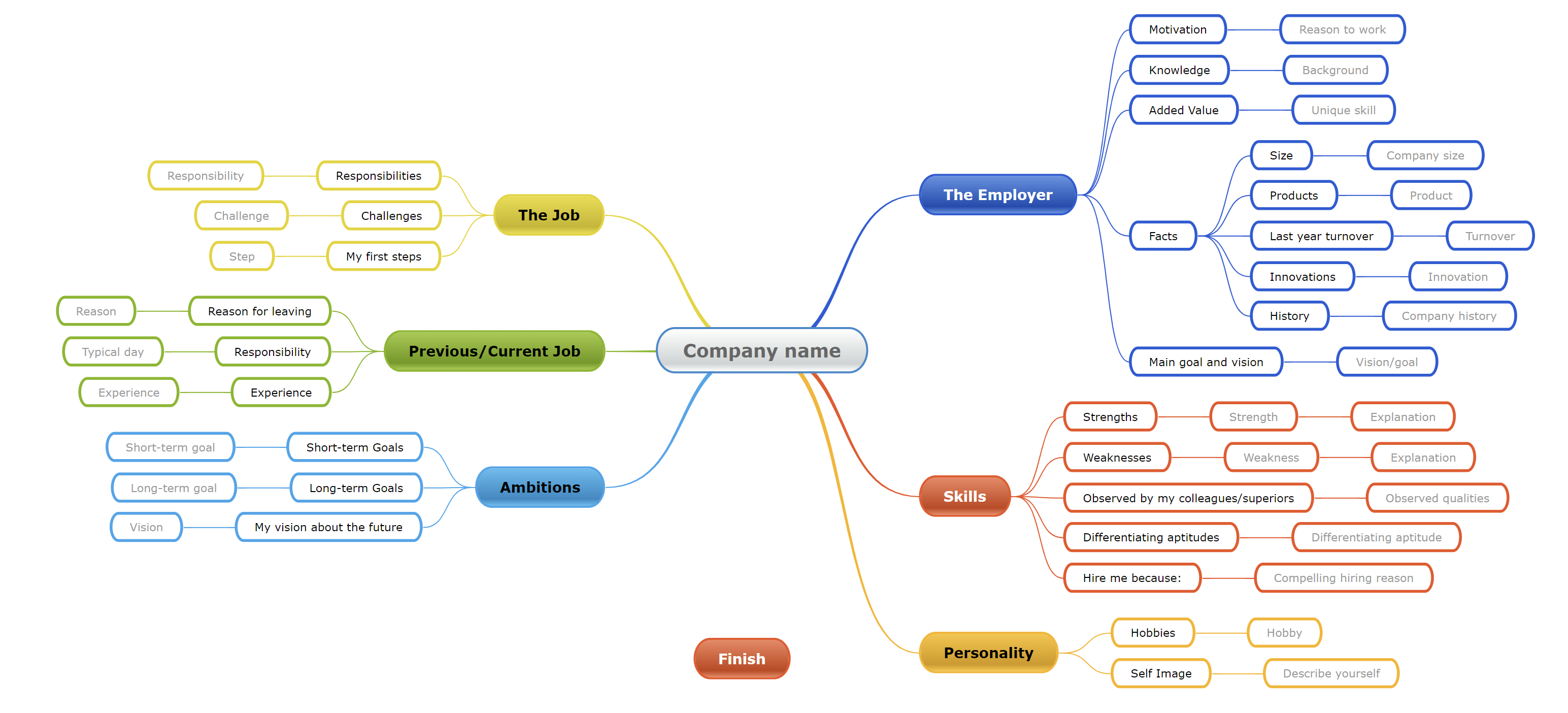 5. career development  - 5 - Mindomo launches a new interface that offers more space for mind maps and new functionalities