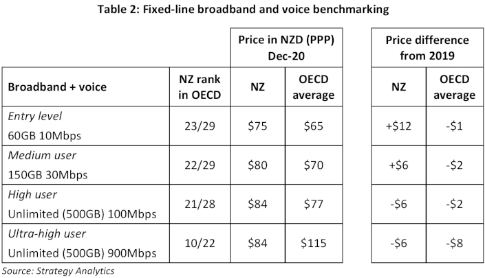 broadband prices two