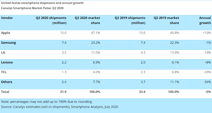 canalys 2q2020 us shipments