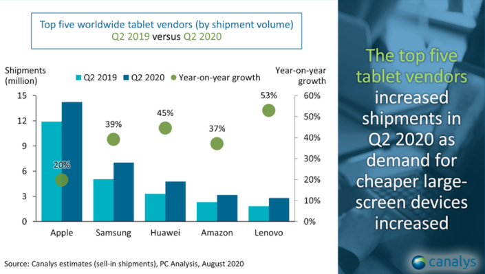 canalys tablets2q20202