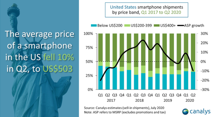canalys us smartphone prices 2q2020