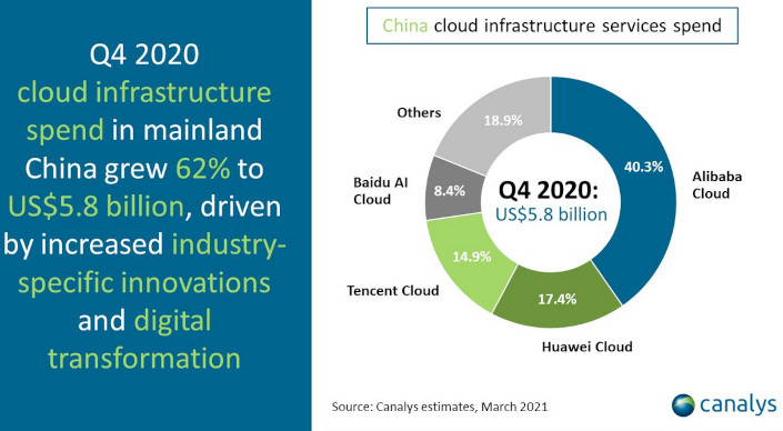 china cloud q4 2020