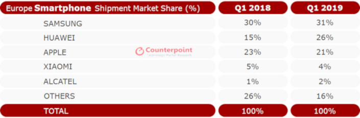 counterpoint 1q2019