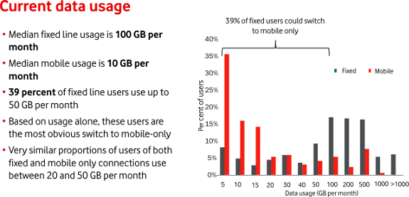 current data usage