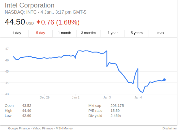 intel ceo stock chart