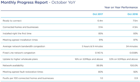 overall nbn q1 2019