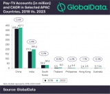 Pay-TV penetration in APAC region set for decline: report
