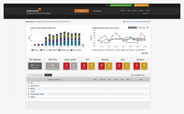 The Database Is No Longer Slow With SolarWinds Database Performance Analyzer