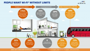 Consumers embrace home Wi-Fi, but 'disparity' between expectations and reality