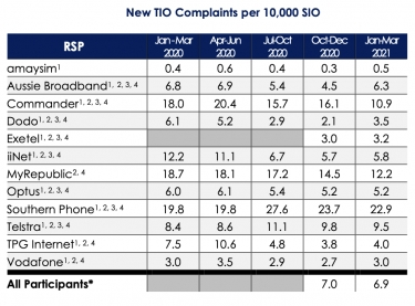 Comms Alliance says 'decreasing rates of telco complaints continue' in latest Q1 2021 report