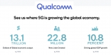 Ookla Speedtest data reveals 5G mmWave delivering speeds 16 times faster than Sub-6 GHz