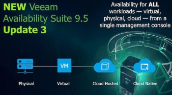Veeam Availability Suite 9.5 Update 3 'biggest in company history'