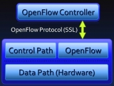 OpenFlow, SDN, and Brocade