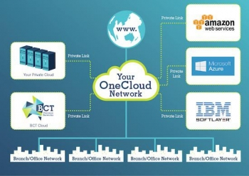 BCT introduces 'cloud of clouds' OneCloud service