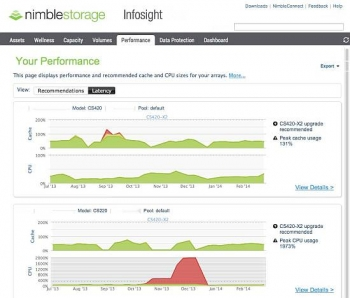 Nimble puts data science to work for customers