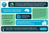 CSIRO launches portal to track residential energy efficiency progress