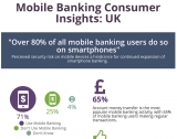 UK and US mobile banking: 98% of UK users happy, but there's a problem