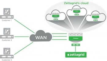 ZETTAGRID CLOUD CONNECT REPLICATION  POWERED BY VEEAM IS A FIRST FOR AUSTRALIA