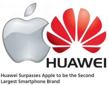 Huawei passed Apple in June, July 2017, to be No.2 largest smartphone brand