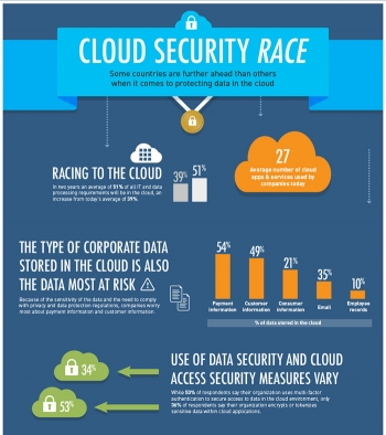 How do Australian organisations compare with other countries on attitudes towards data protection in the cloud?